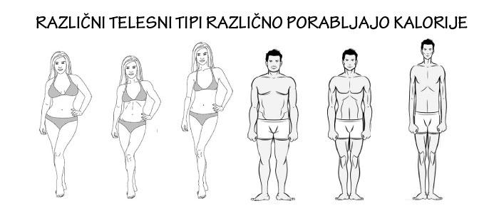 Različni tipi teles različno porabljajo kalorije
